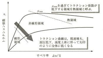 09_02_トラクション曲線.jpg