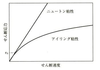10_02_アイリング粘性.jpg