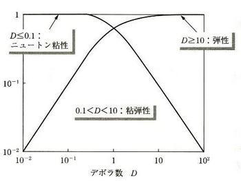 11_05_デボラ数と粘弾性の関係.jpg